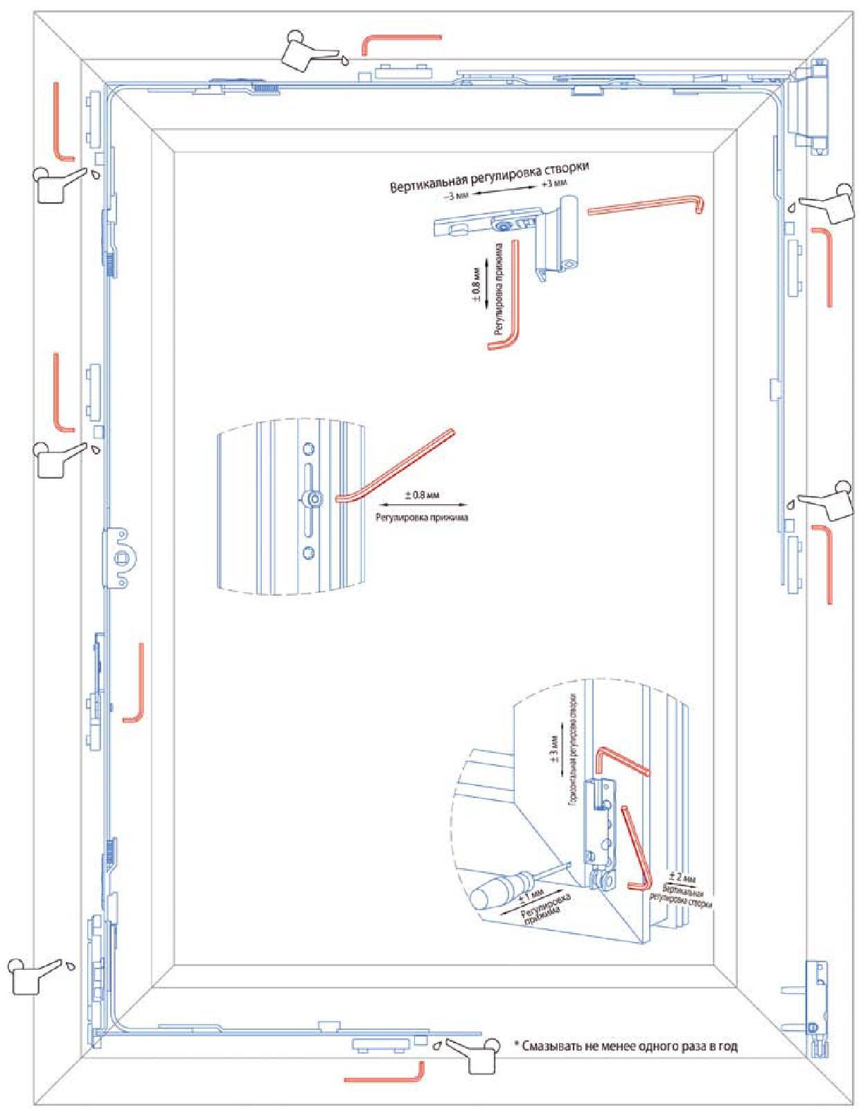 Окна пластиковые механизм схема